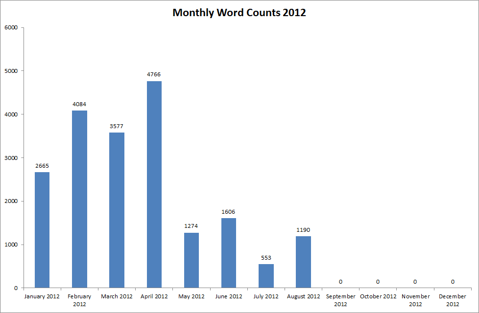 Jacquie Tran - Monthly Word Counts, January 2012 to August 2012