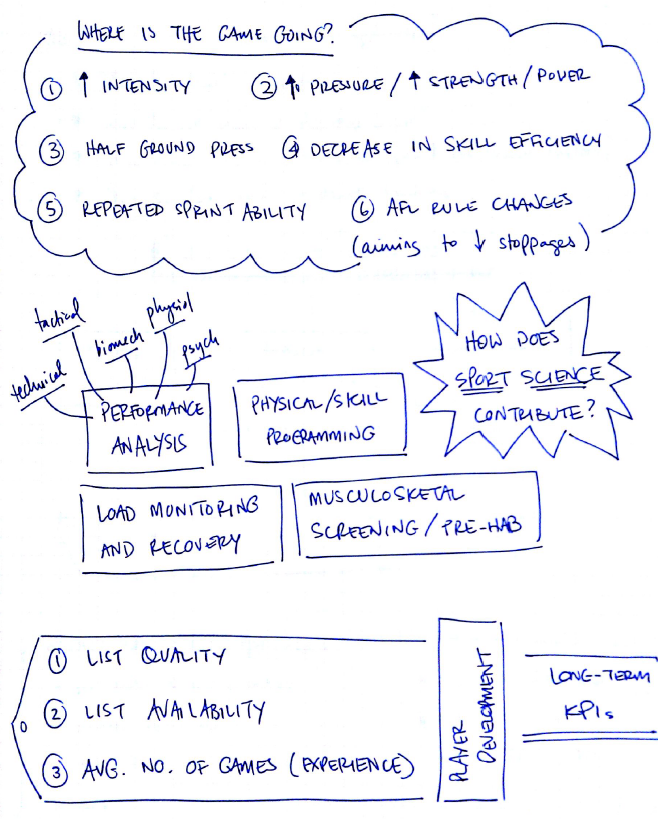 Science in Football Symposium - Sketchnotes | Ray Breed, North Melbourne FC (page 2/3) | Centre for Exercise and Sports Science (C-ESS)