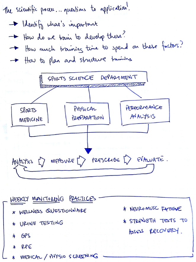 Science in Football Symposium - Sketchnotes | Ray Breed, North Melbourne FC (page 3/3) | Centre for Exercise and Sports Science (C-ESS)