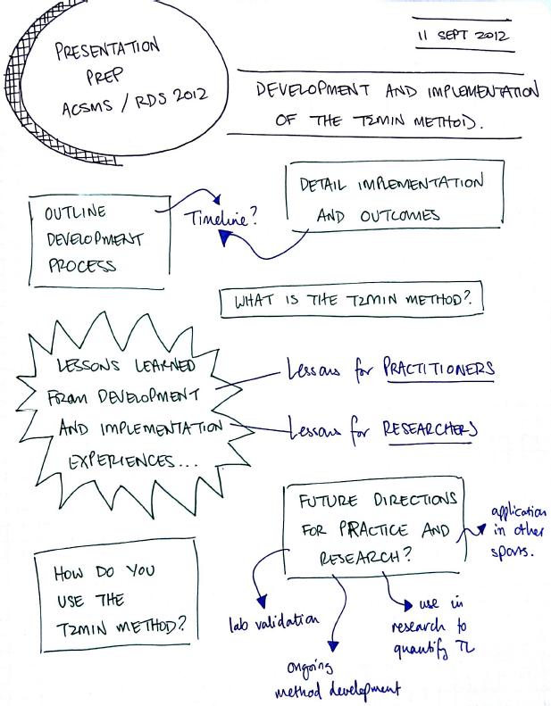 ACSMS 2012 Presentation Prep: Jacquie Tran's Sketchnotes