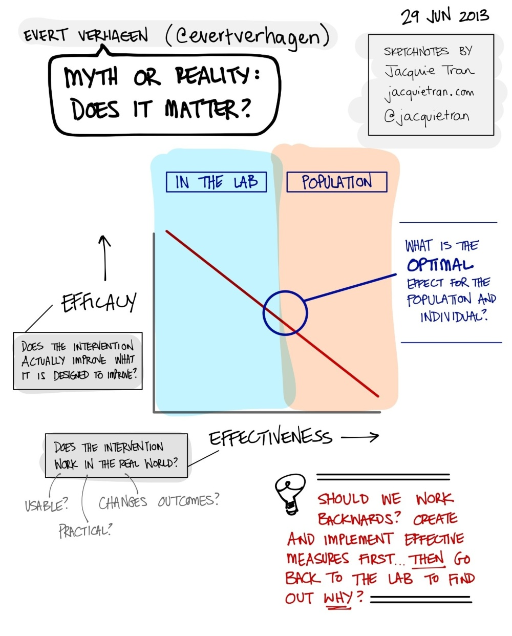 Core Stability: Myth or Reality? - by Evert Verhagen at ECSS 2013 | Sketchnotes by Jacquie Tran