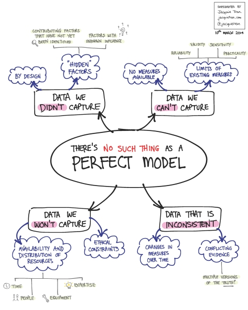 "Jacquie Tran - ""There's No Such Thing As A Perfect Model"" (Sketchnotes)"