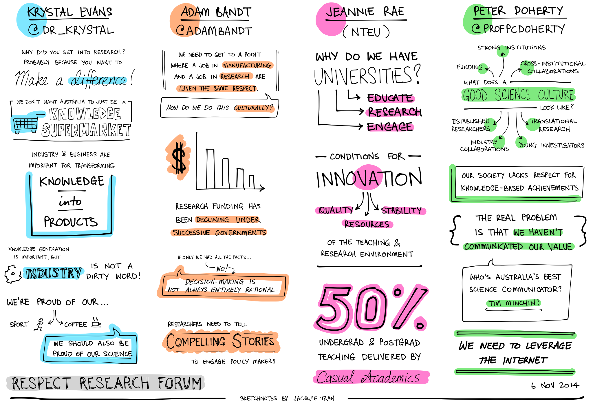 Respect Research Forum, 6th November 2014 | Sketchnotes by Jacquie Tran