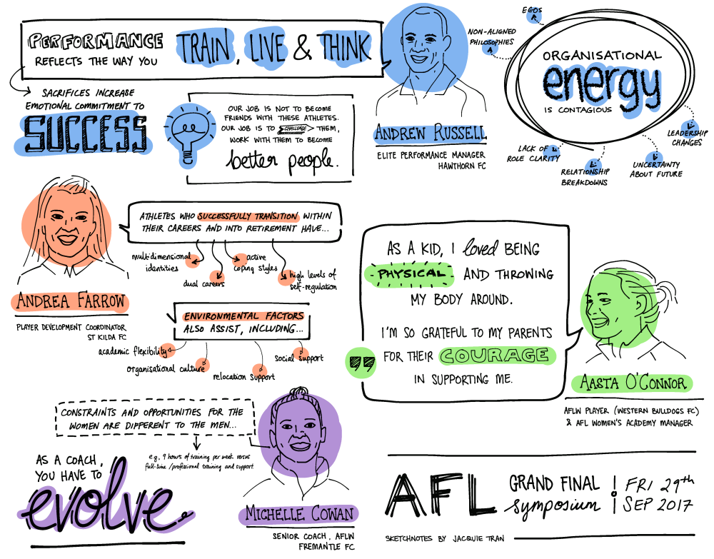 AFL Grand Final Symposium 2017 | Sketchnotes by Jacquie Tran